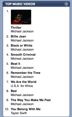 Top Music Videos on iTunes - June 26, 2009